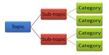 How to write a division of analysis essay