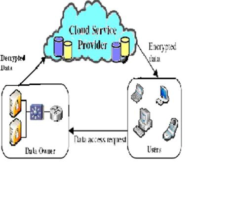Technology Essay Sample: Cyber Security Threat